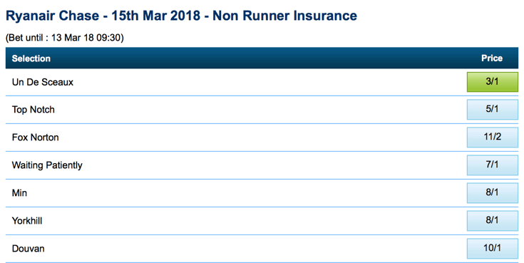 non runner no bet insurance example for the Ryanair Chase