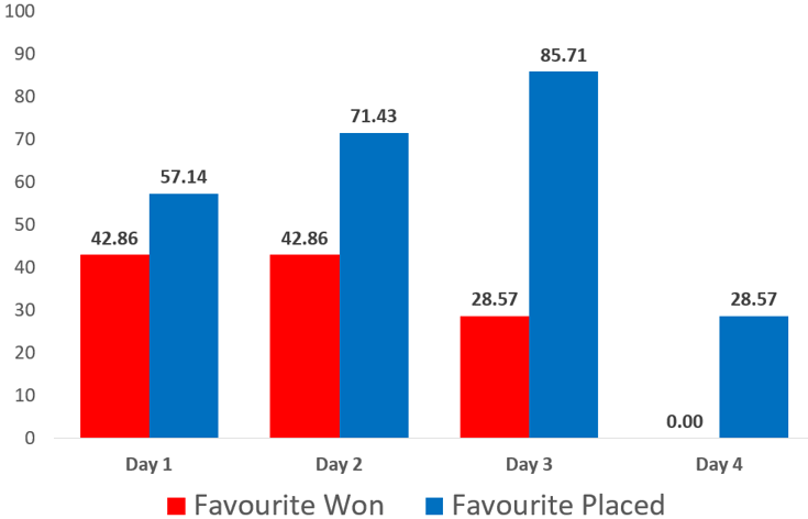 percentage of races won or placed by the favourite at cheltenham festival 2018