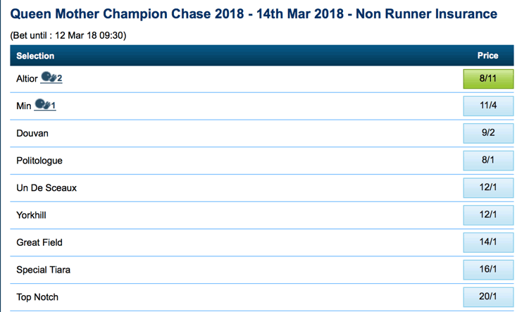 queen mother champion chase ante post betting one week to go